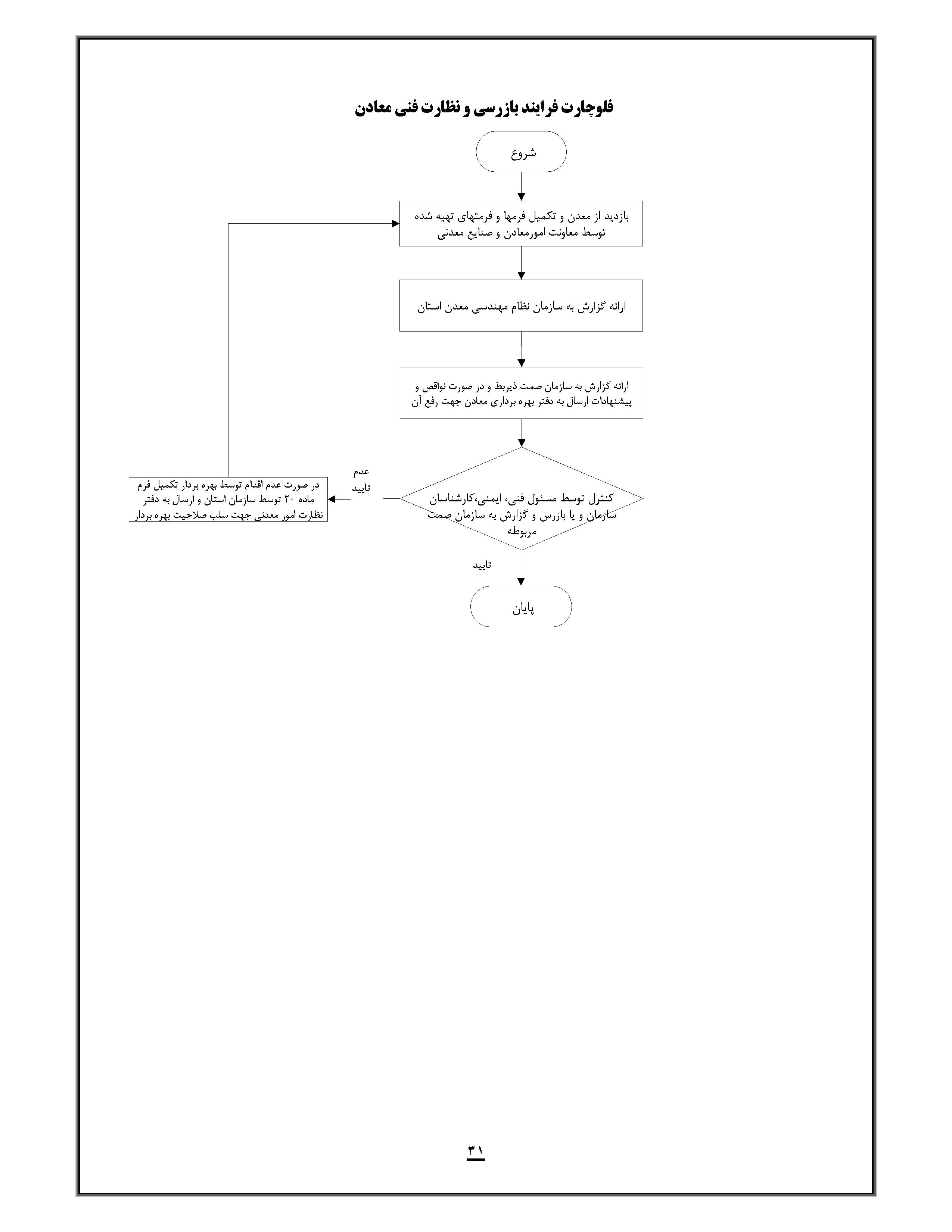 بازرسی و نظارت فنی معادن